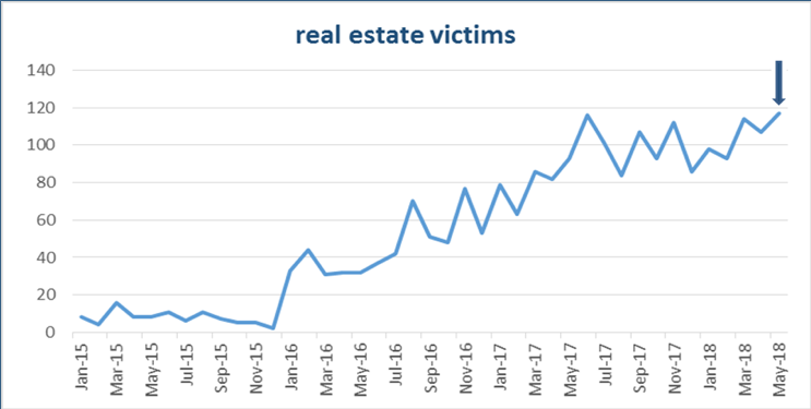 Cybercriminals Turn Their Eyes to the Real Estate Industry